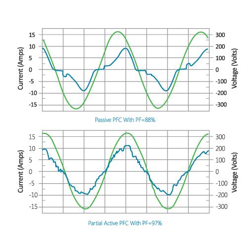 Power Factor Correction (PFC) Tekniikka